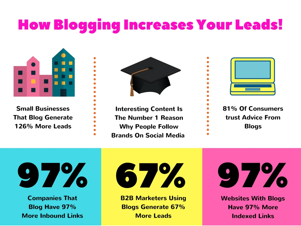 How Blogging Increases Your Leads