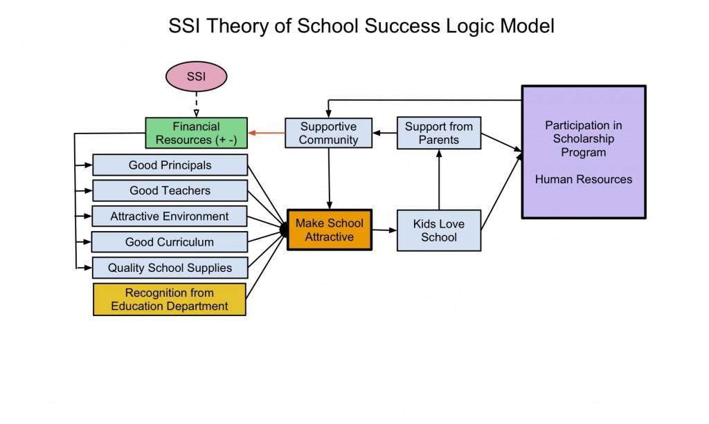 program logic model blank template  flow chart worksheet action  k4health  prenatal nutrition