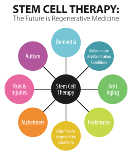 Stem Cell Therapy - Science & Medicine to Relieve & Rejuvinate the Body