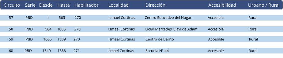 elecciones departamentales y municipales