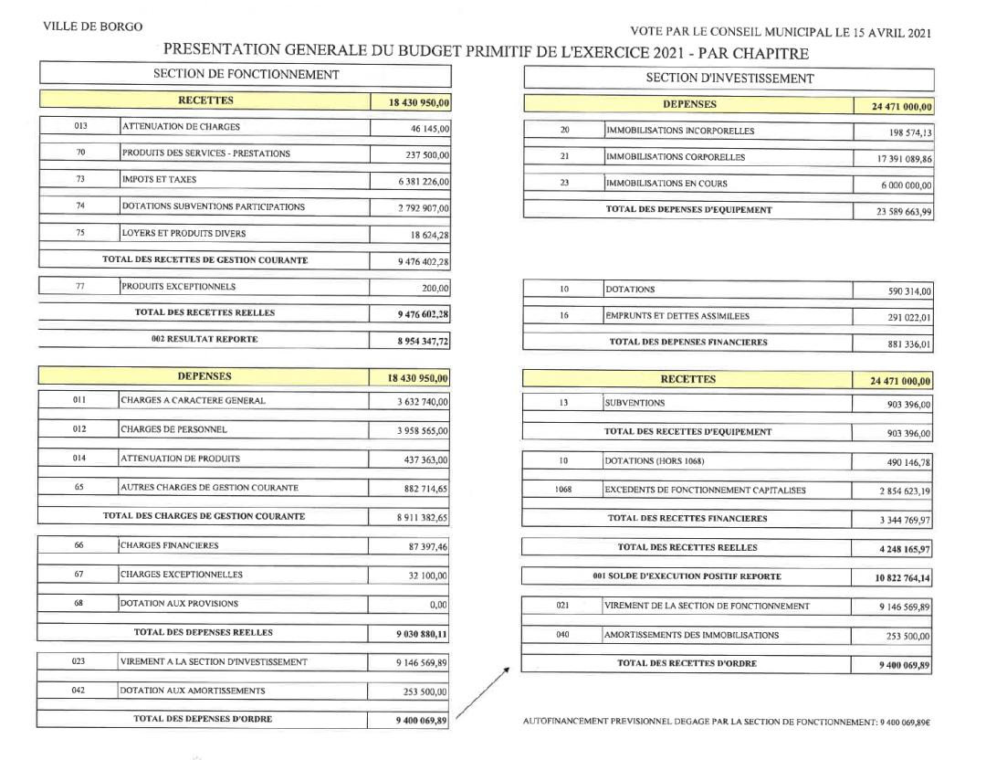 Budget primitif 2021, vote du conseil municipal du 15 AVRIL 2021.