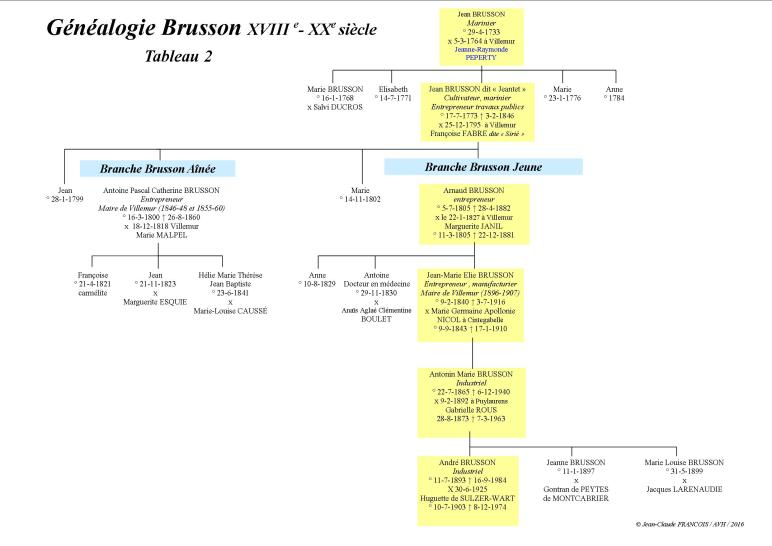 généalogie brusson 2