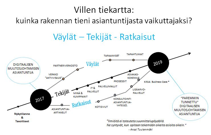 Strateginen tiekartta