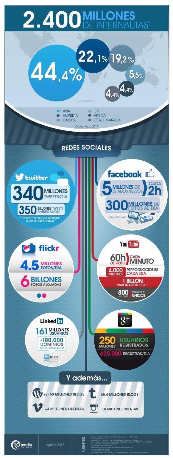 lo que pasa cada minuto, hora y día en redes sociales