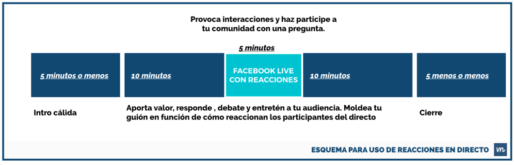 guion-para-facebook-live-con-reacciones