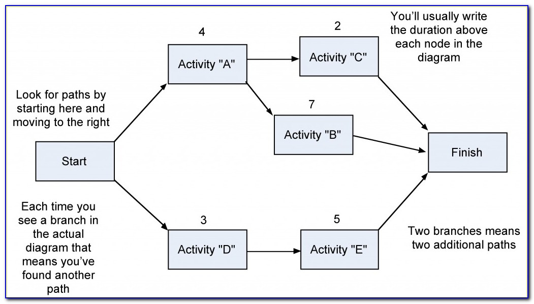 Activity Network Diagram Excel Template