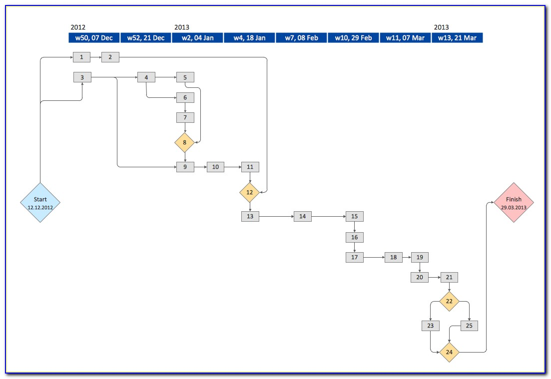 Activity On Node Network Diagram Template