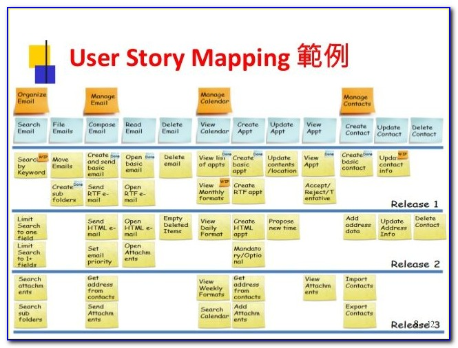 Agile Story Map Examples