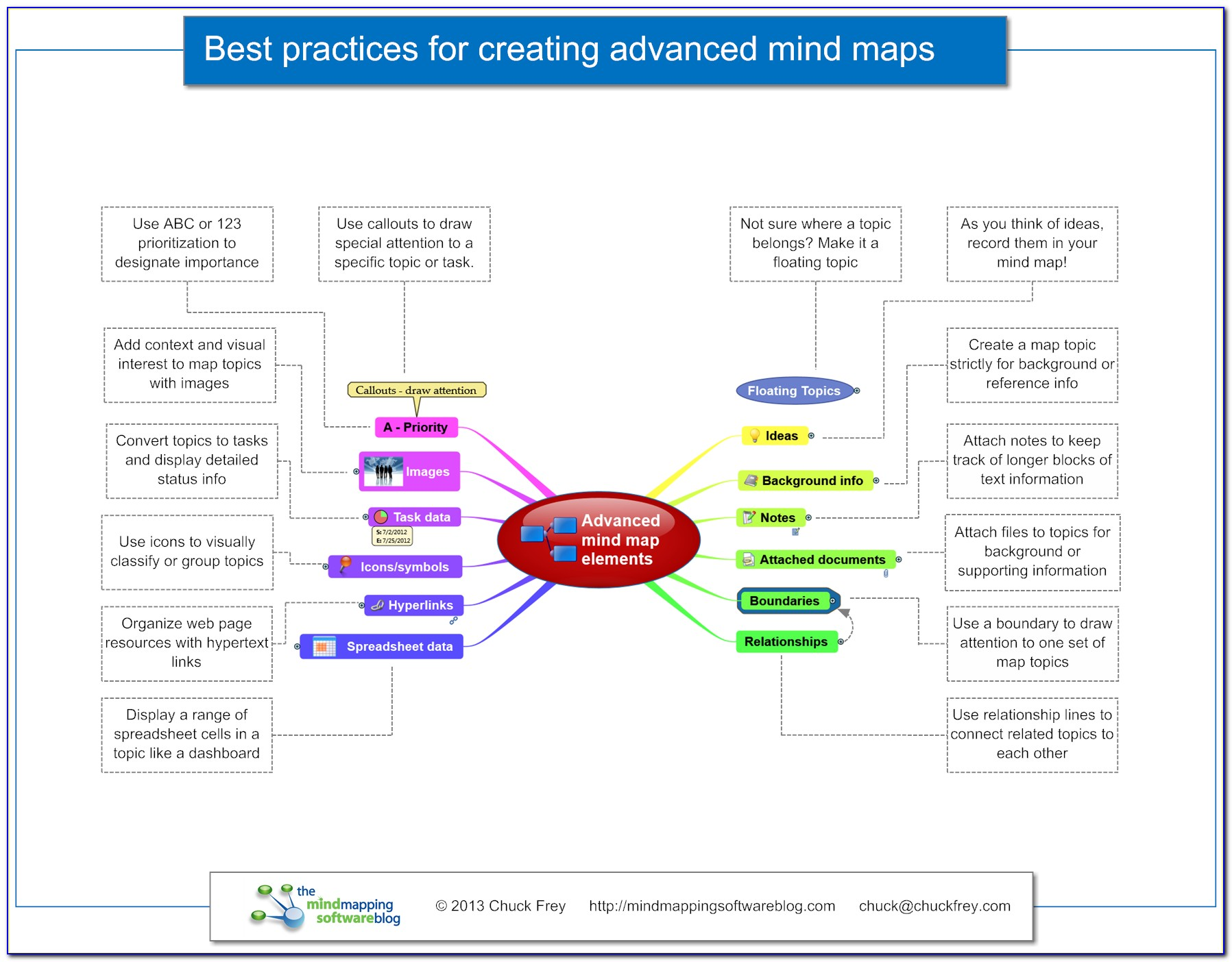 Best Mapping Software For Pc