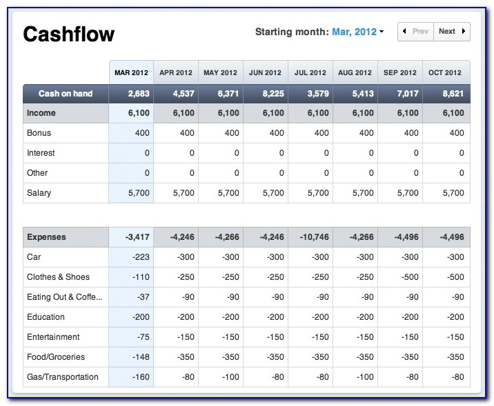 Cash Flow Projection Template Excel For Business Online Business In Cash Flow Forecast Template