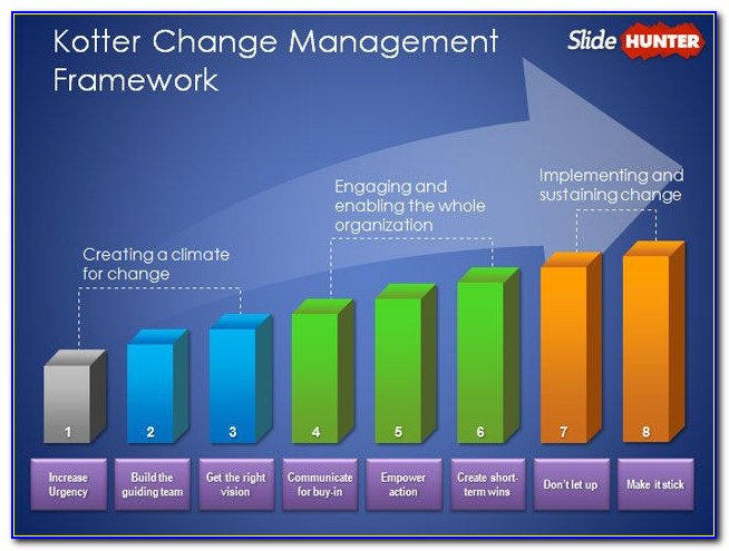 Change Management Powerpoint Template Free