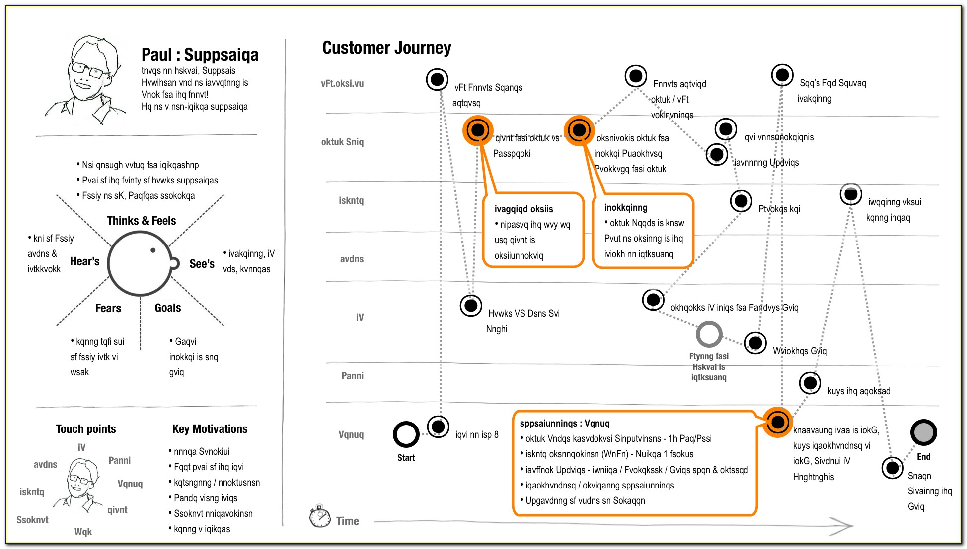 Customer Experience Journey Mapping Template