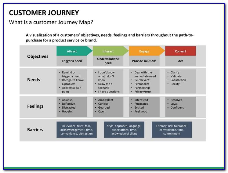 Customer Journey Template Powerpoint