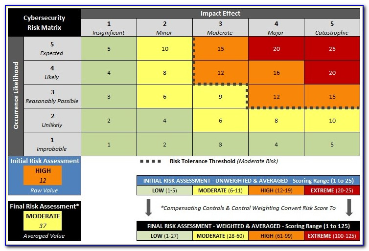 Example Cybersecurity Risk Assessment Matrix Nist 800 37 Risk Assessment
