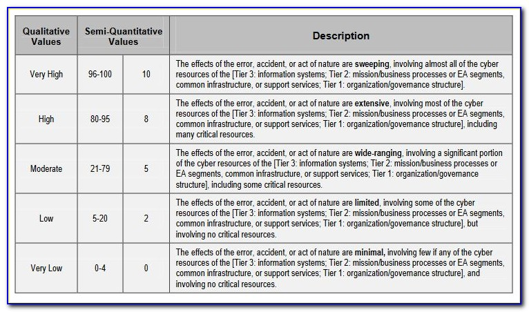 Cyber Security Risk Assessment Templates