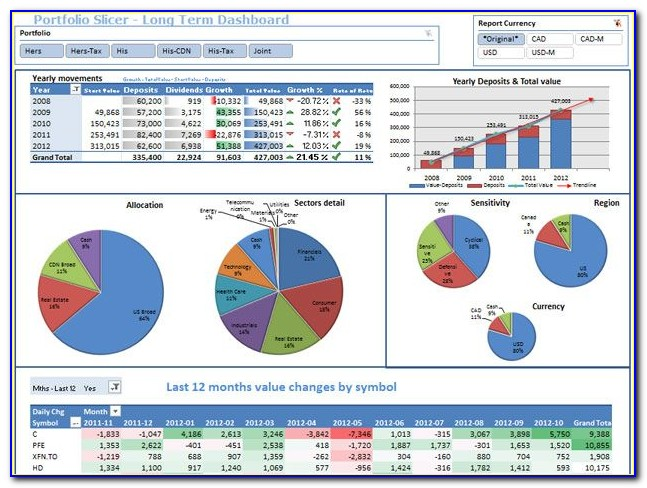 Financial Dashboard Excel Template Download