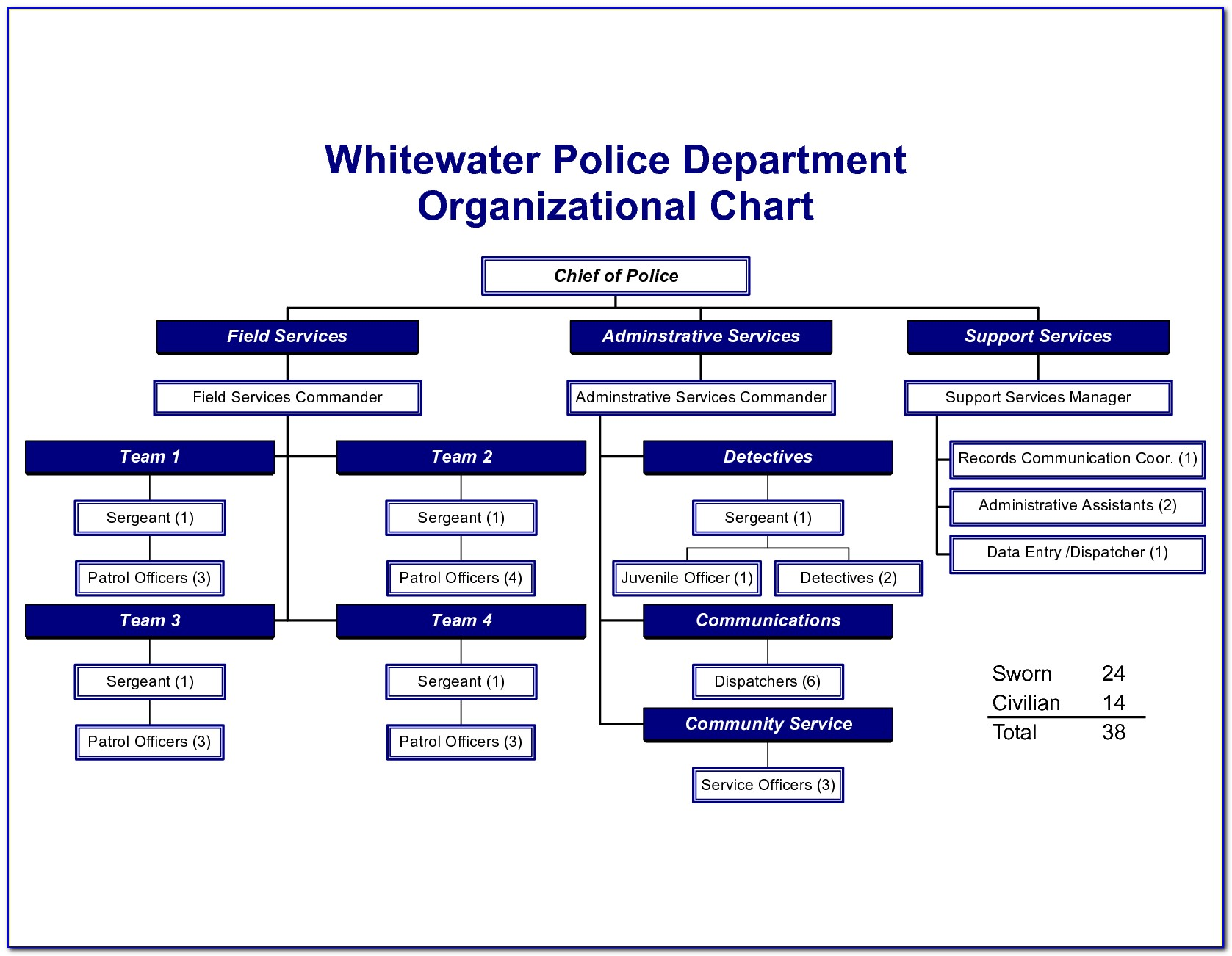 Fire Department Organizational Chart Template Word