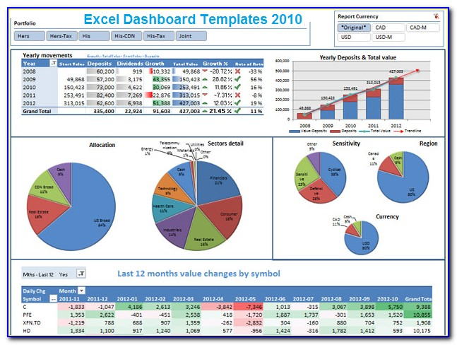 Free Excel Dashboard Templates For It Projects