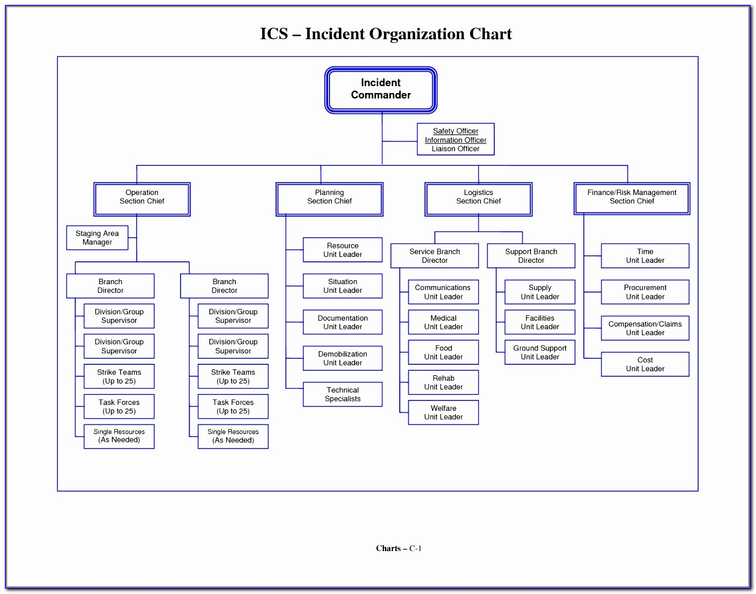 Microsoft Excel Organizational Chart Template Wnbgd Best Of Organizational Flow Chart Template Word