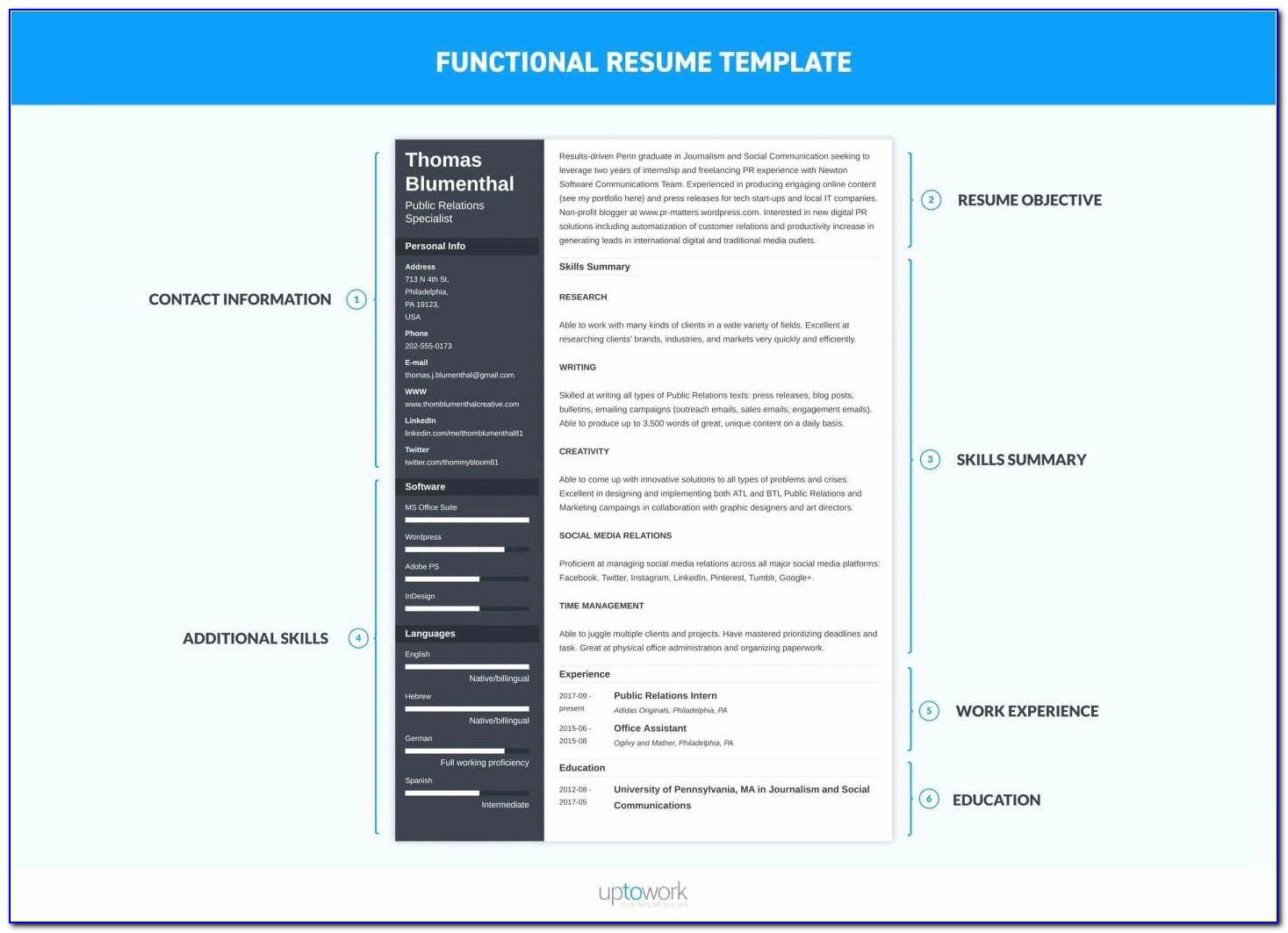 Sales Playbook Template New Marketing Funnel Template Unique 7 Spark Sales Playbook Template