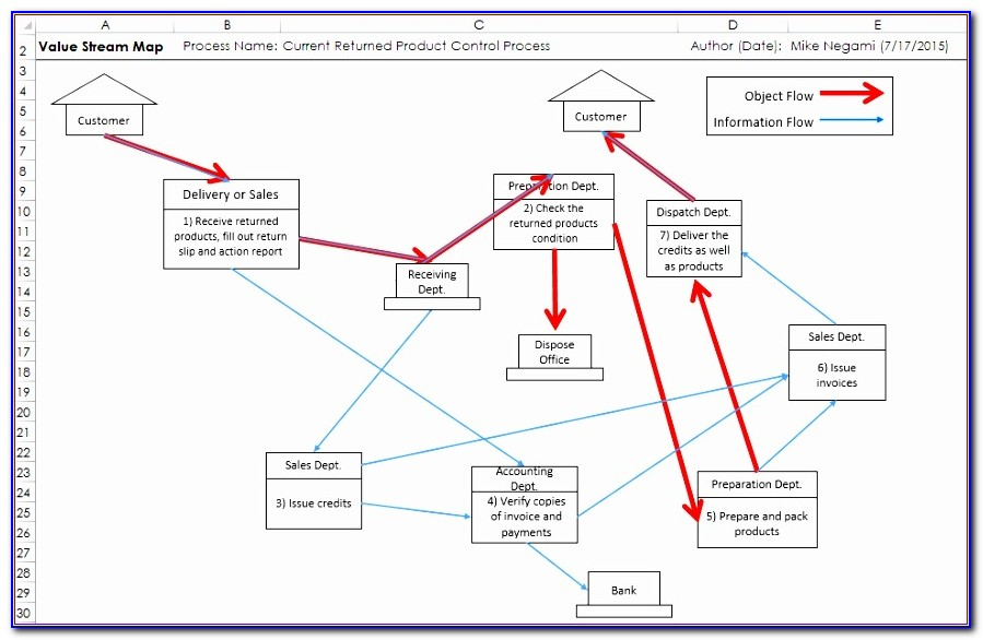 Value Stream Mapping Template Excel Ph2kaa Luxury Vsm 5 Steps Of Value Stream Mapping 【excel Template Practice】