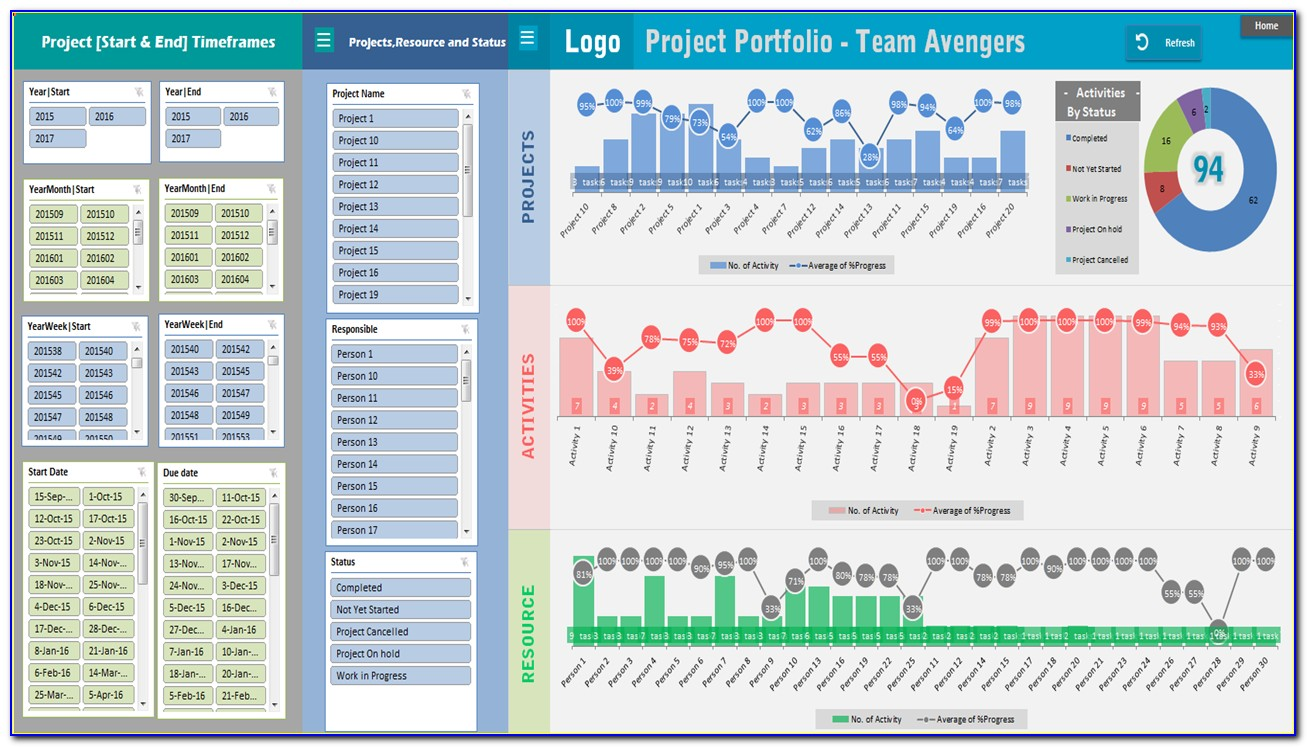 How To Project Dashboard Excel Template