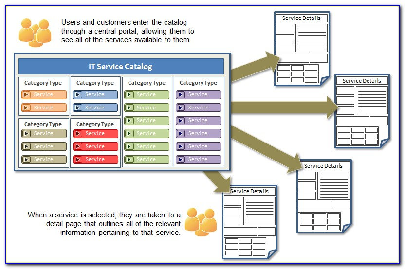 Itil Service Catalog Template Download