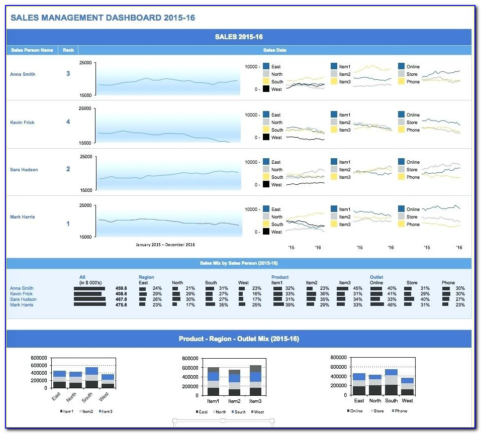 Kpi Dashboard Excel Template Download