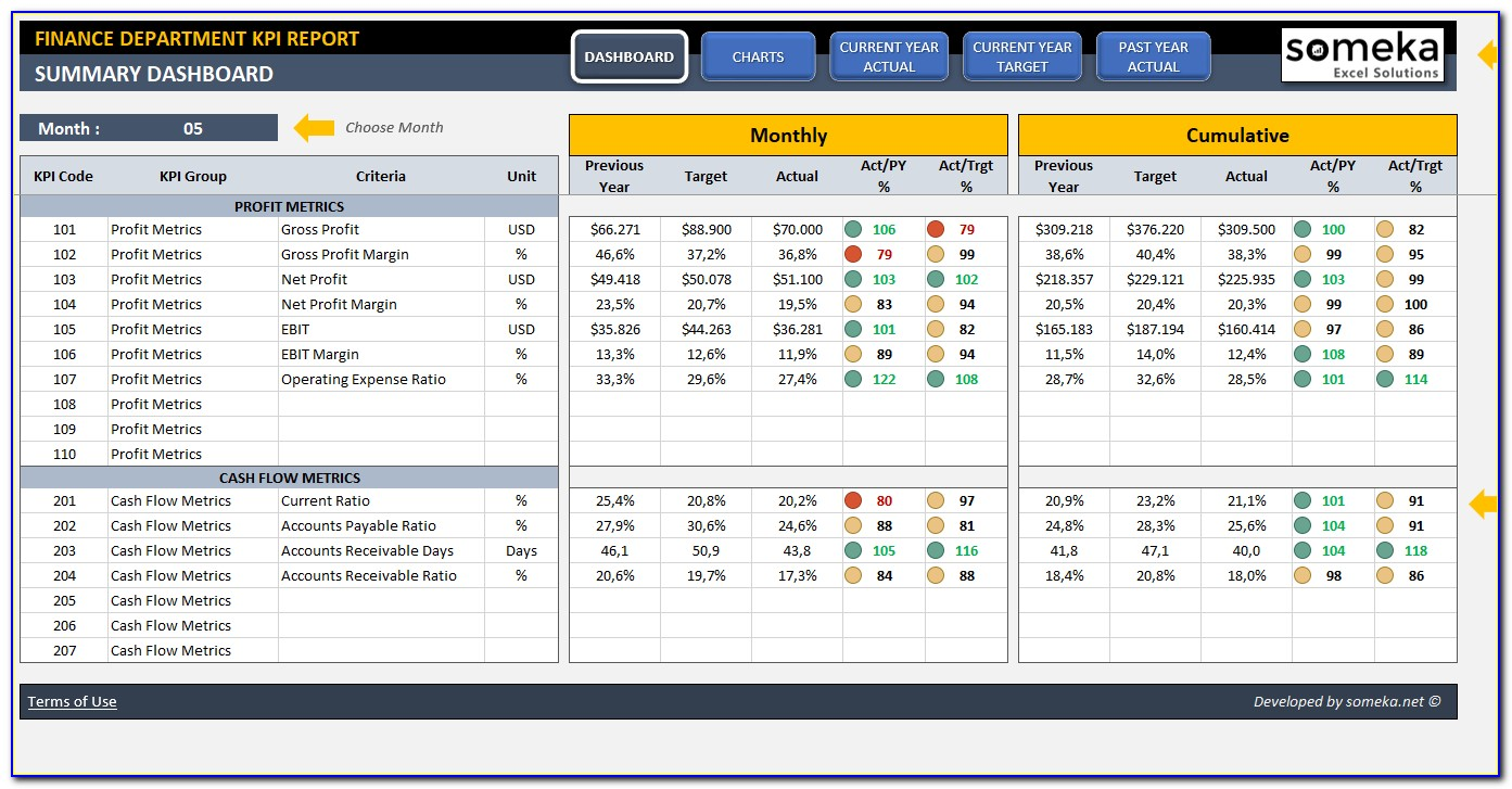Kpi Dashboard Excel Templates