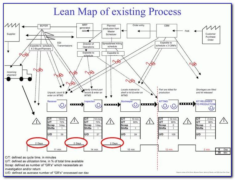 Lean Value Stream Mapping