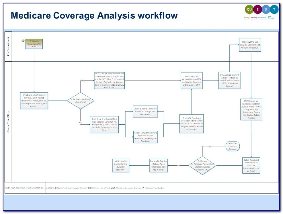 Medicare Coverage Analysis Workflow