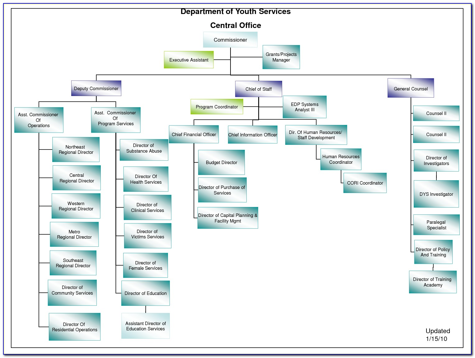 Microsoft Excel Org Chart Template