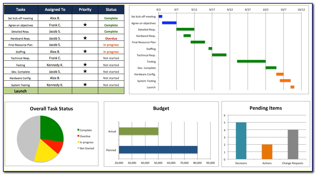 Multiple Project Dashboard Template Excel Free Download
