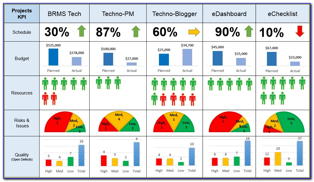 Multiple Project Dashboard Template Excel Free