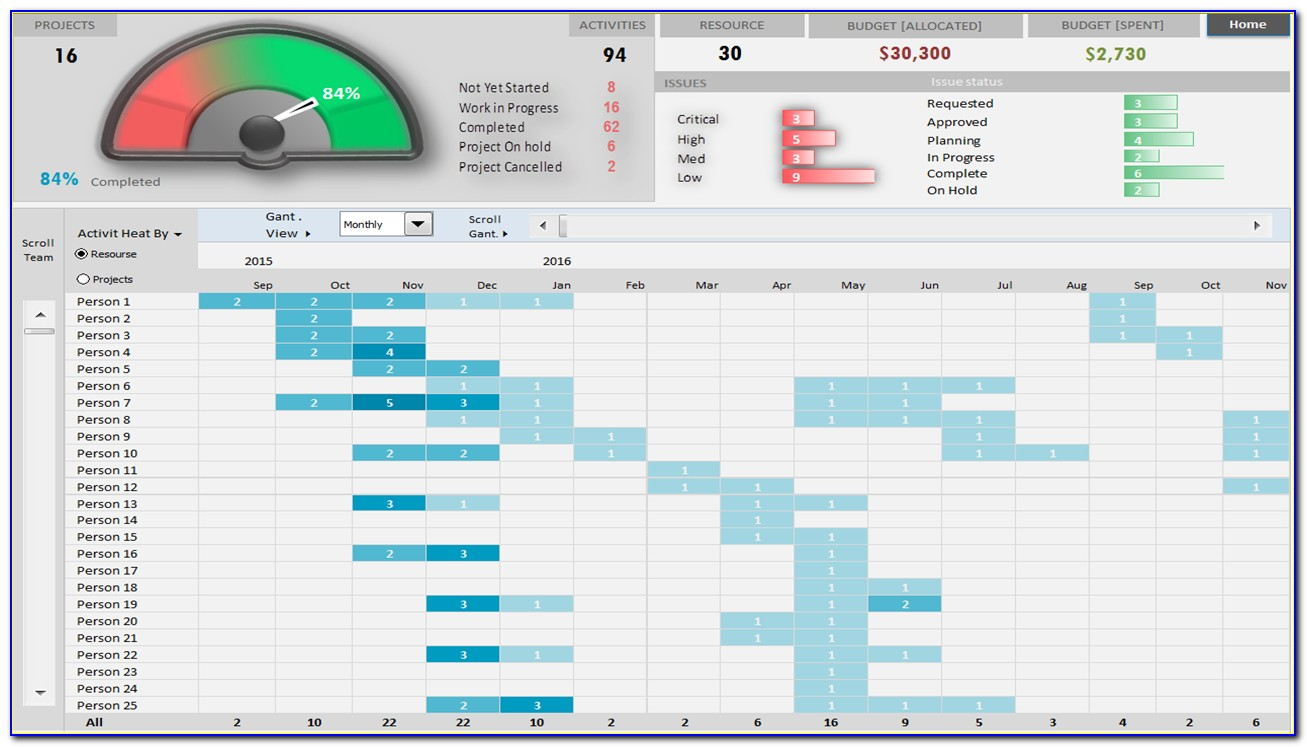 Multiple Project Management Dashboard Excel Template
