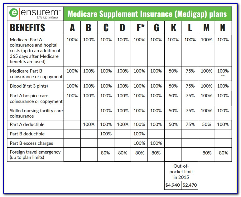 Mutual Of Omaha Medicare Supplement Formulary