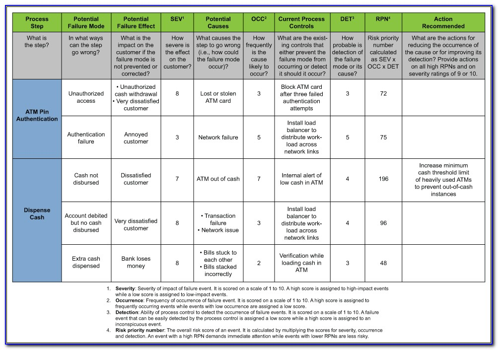 Operational Risk Analysis Template