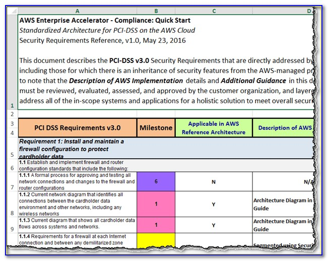 Pci Dss 3.2 Security Policy Template