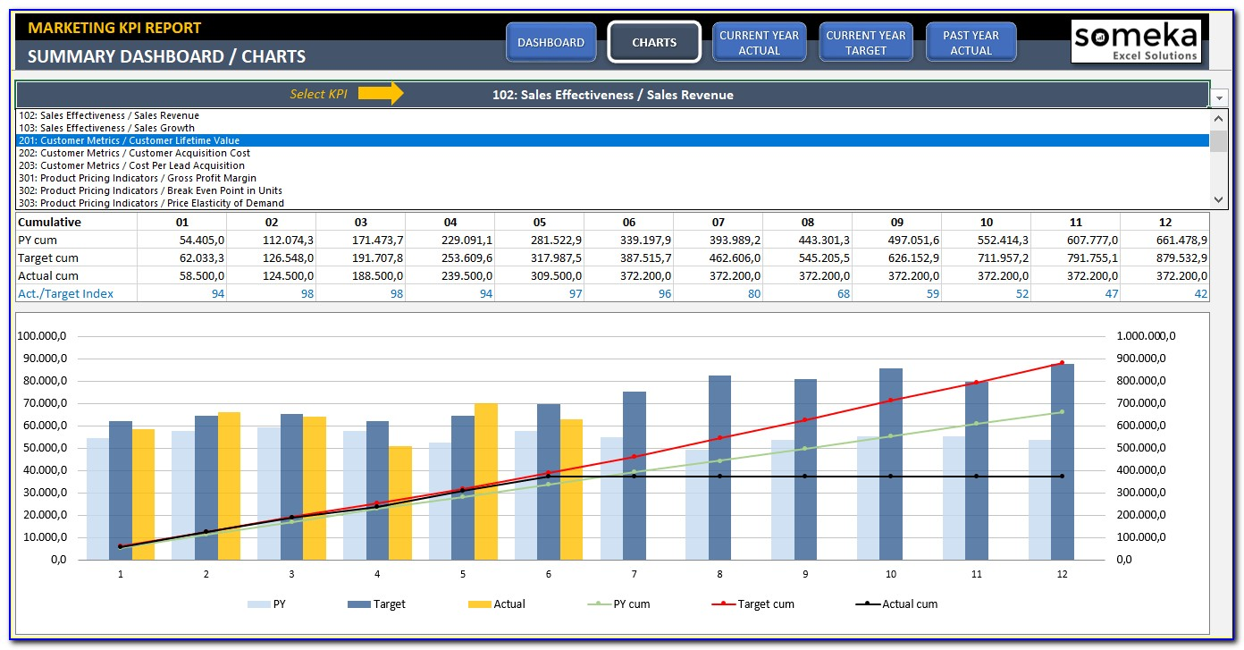 Performance Dashboard Excel Templates