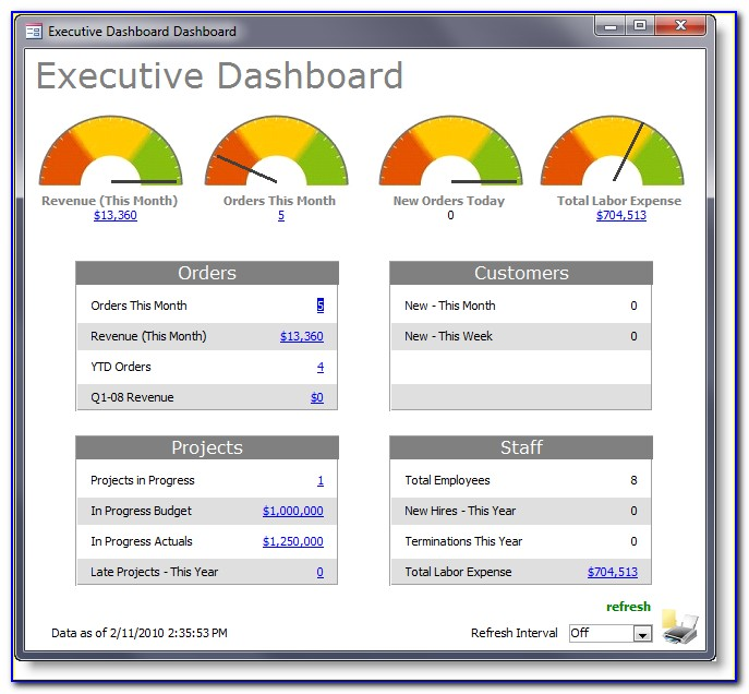 Powerpoint Executive Dashboard Templates