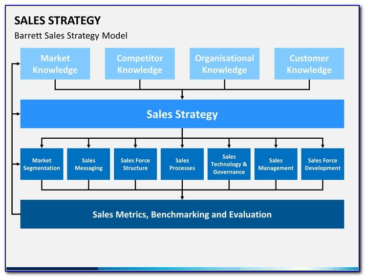 Ppt Template For Sales Presentation