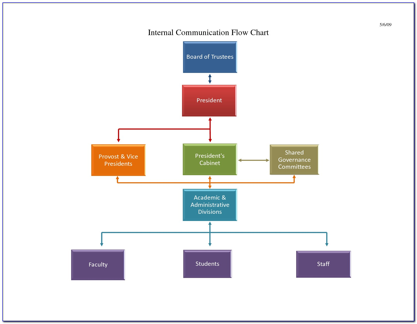 Process Flow Chart Template Powerpoint Free Download