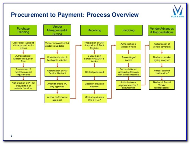 Procure To Pay Business Process Map