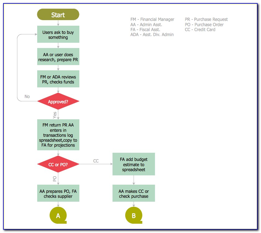 Procurement Business Process Map