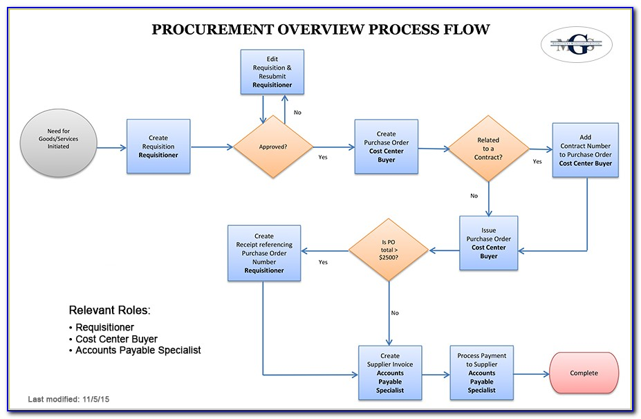 Procurement Business Process Mapping
