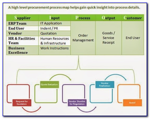 Procurement Process Mapping