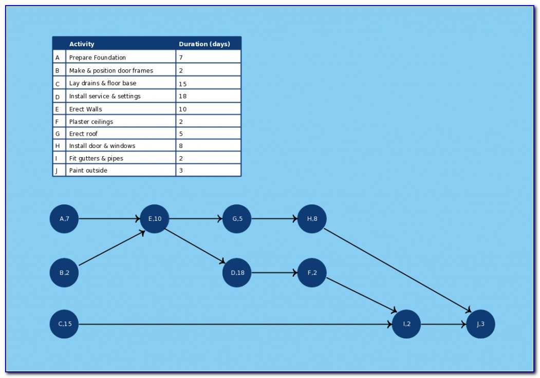 Project Activity Network Diagram Template