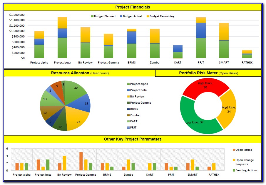 Project Dashboard Excel Templates