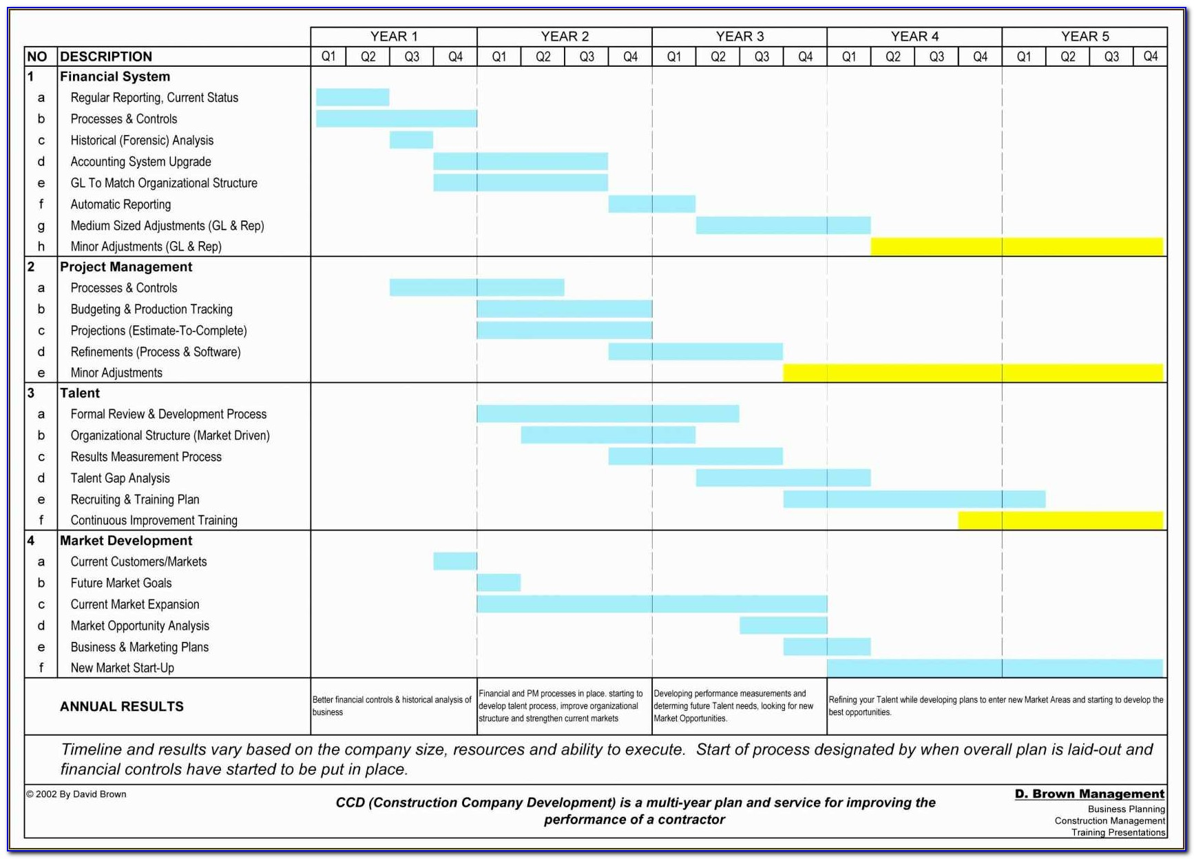 Excel Templates For Construction Project Management Project Implementation Plan Template Excel Along With Schedule