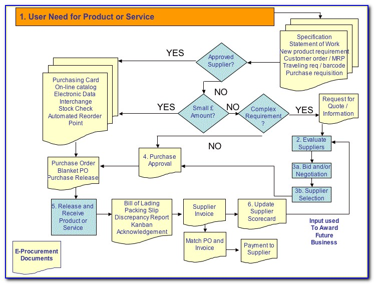 Public Procurement Process Map